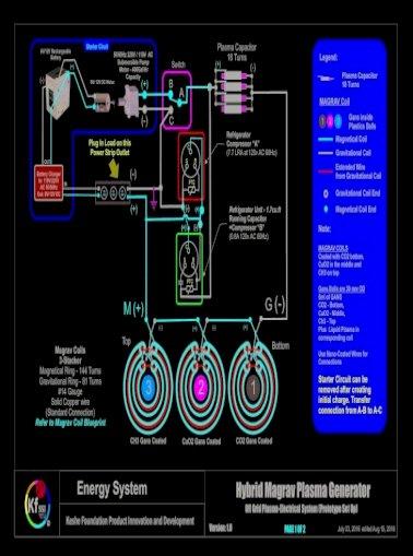 Generator keshe MagravPowerTech an
